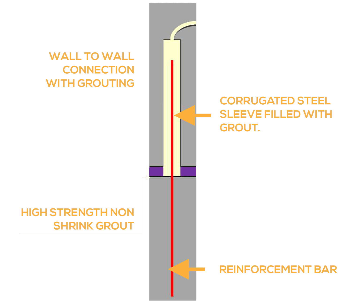 Vertical-load-path